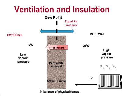 Ventilation and Insulation example 1