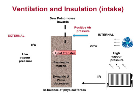 Ventilation and Insulation example 2