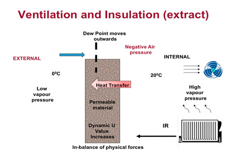 Ventilation and Insulation example 3